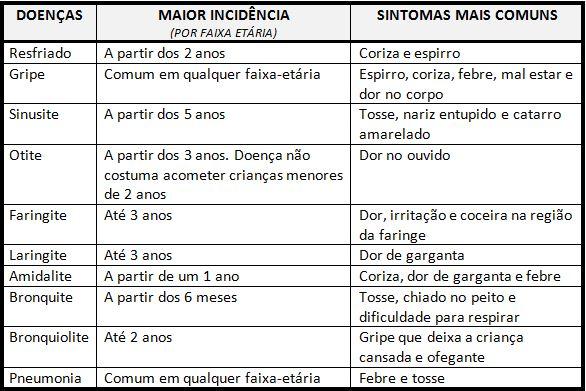 blog - tabela doencas_3